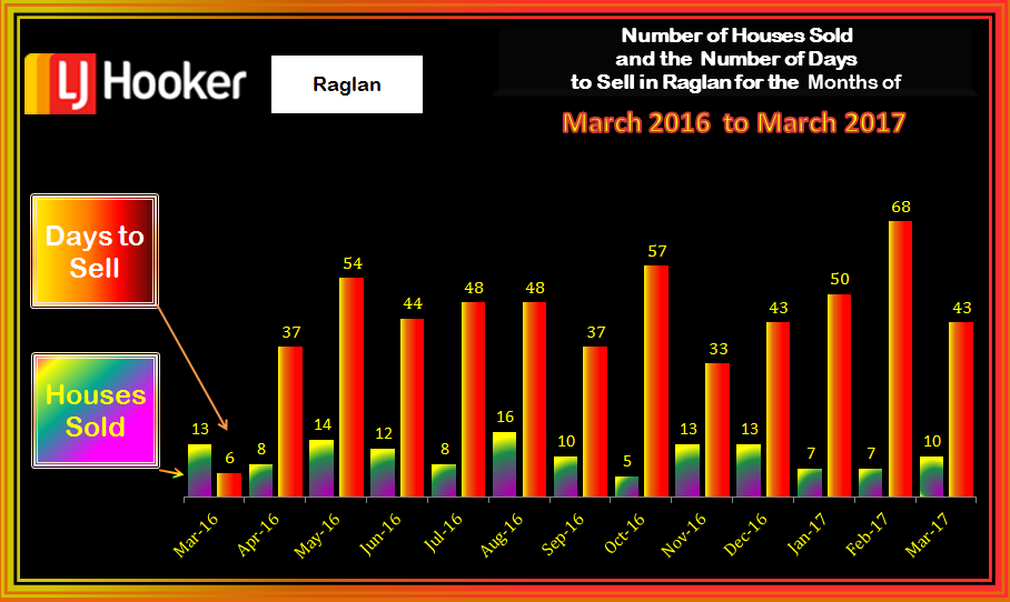 Raglan HousesSold & Days to Sell March 2017