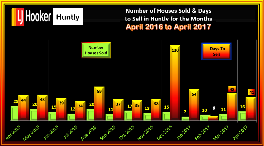 HUNTLY House Sales & Days to Sell April 2017