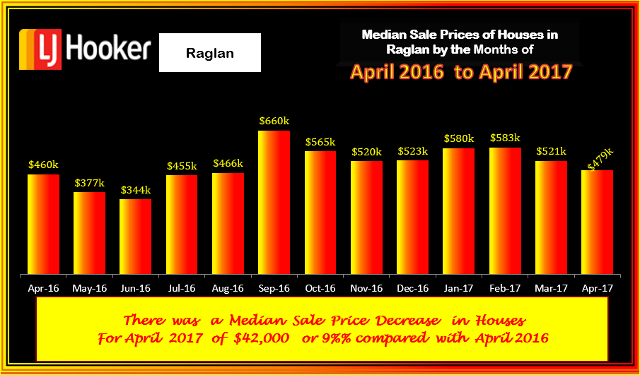 Raglan Houses Med Sale Prices April 2017