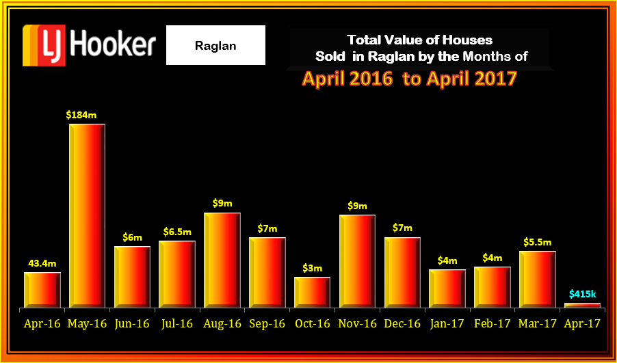 Raglan Houses Value April 2017