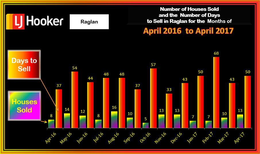 Raglan HousesSold & Days to Sell April 2017