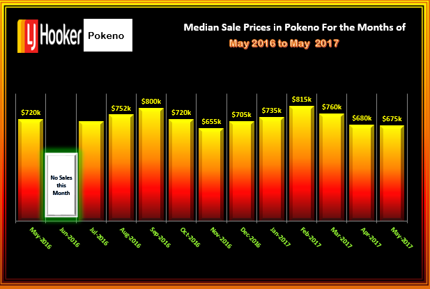 Pokeno MS Prices Houses May2017