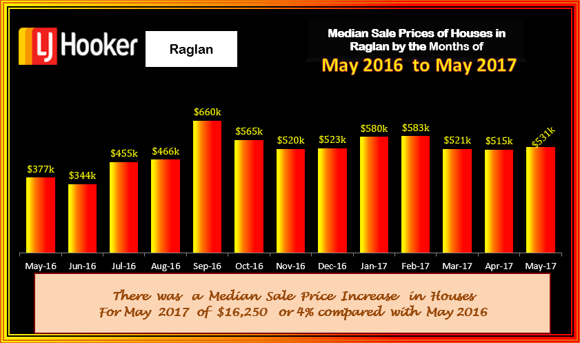 Raglan Houses Med Sale Prices May 2017