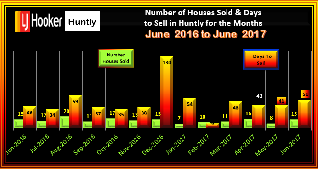HUNTLY House Sales & Days to Sell June 2017
