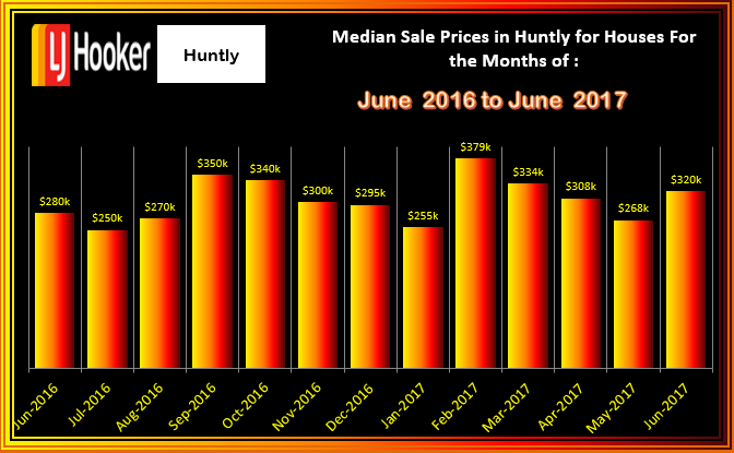 HUNTLY Houses Med. Sales Prices June 2017