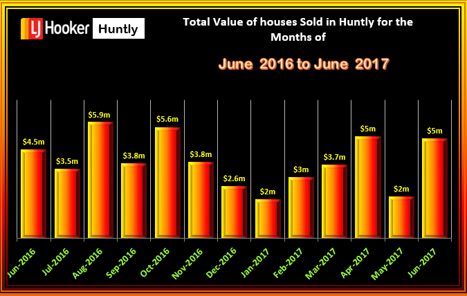 HUNTLY Houses Total Value June 2017
