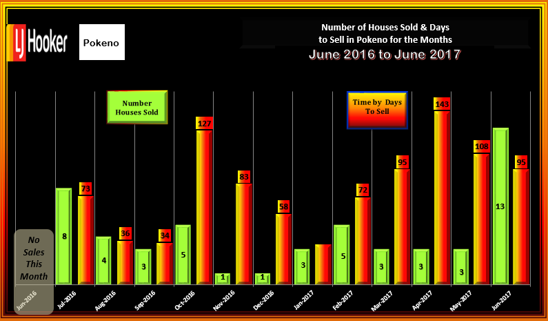 Pokeno House Sales & Days to Sell June 2017