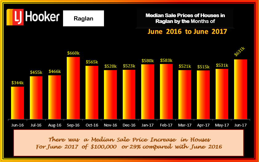 Raglan Houses Med Sale Prices June 2017