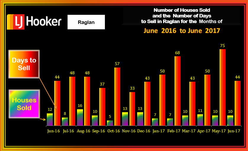 Raglan HousesSold & Days to Sell June 2017