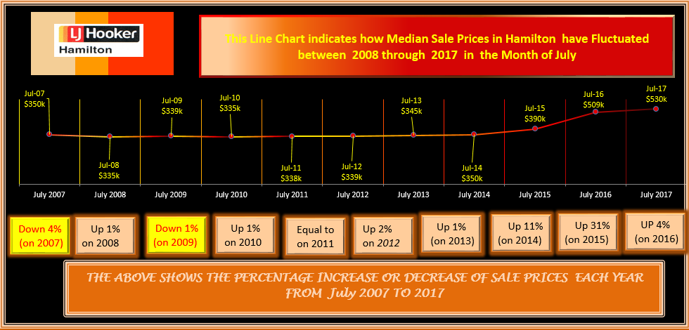 HAMILTON FLUCTUATION MS HOUSE PRICES JULY 2017