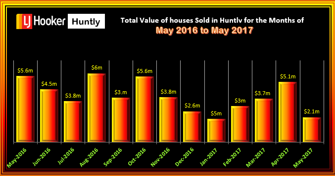 HUNTLY Houses Total Value May 2017