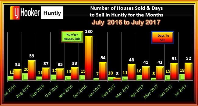 Huntly Houses Sold and Days to Sell July 2016 - 2017