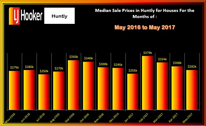 Huntly Median Sales Prices for May 2017