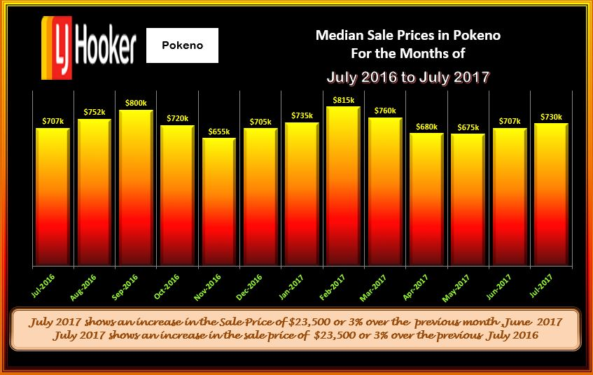 Pokeno Houses Med Sale price July 2017