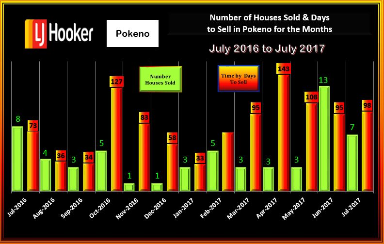 Pokeno Houses soldand Days to Sell July 2017