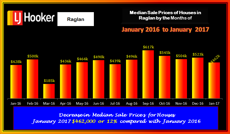 Raglan Houses Med Sale Prices January 2017