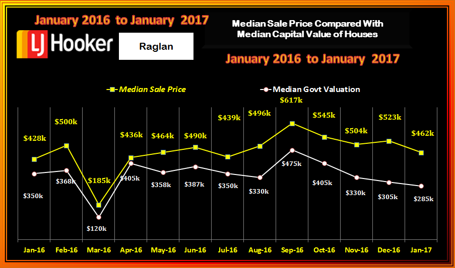 Raglan Houses Med Sale v CV January 2017