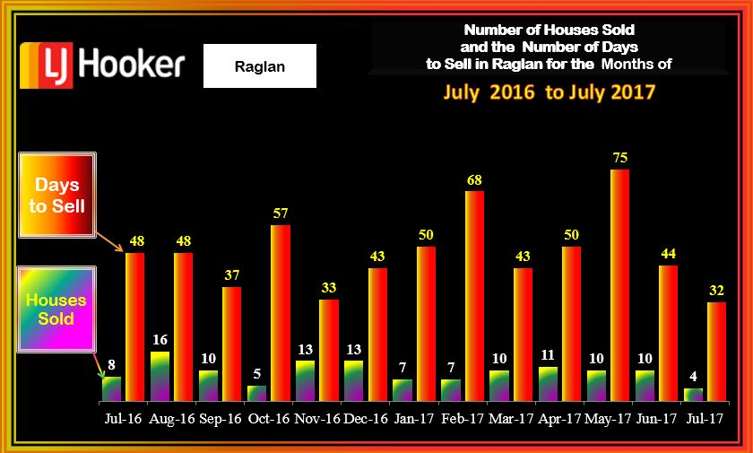 Raglan Houses Sold & days to sell Monthly July 2017
