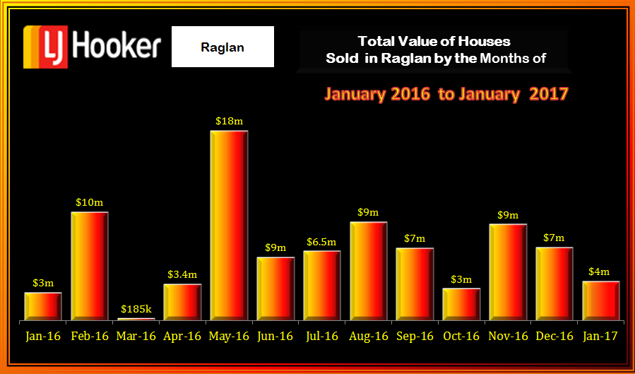 Raglan Houses Value January 2017