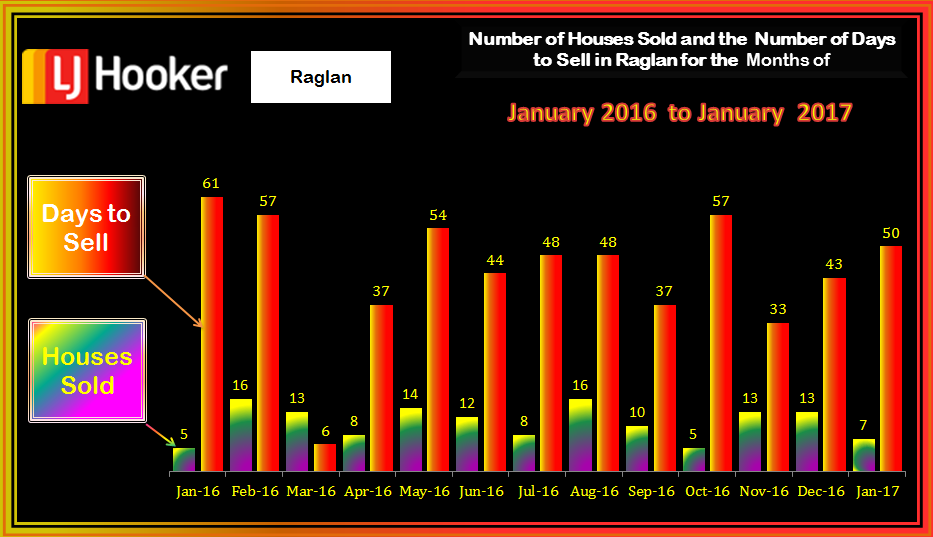 Raglan HousesSold & Days to Sell January 2017