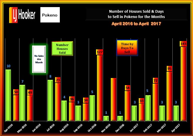 Pokeno April 2017 Houses Sold & DTS