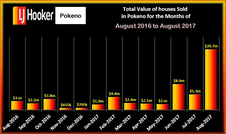Pokeno Houses Values August 2017