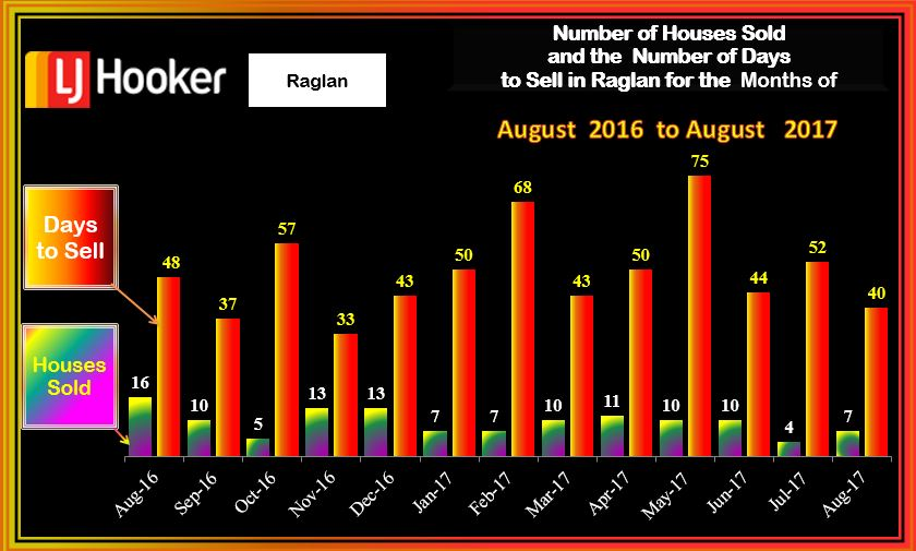 Raglan Houses Sold & DTS August 2017
