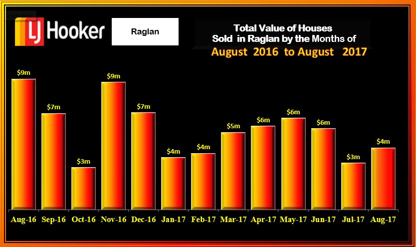 Raglan Value Houses Sold August 2017