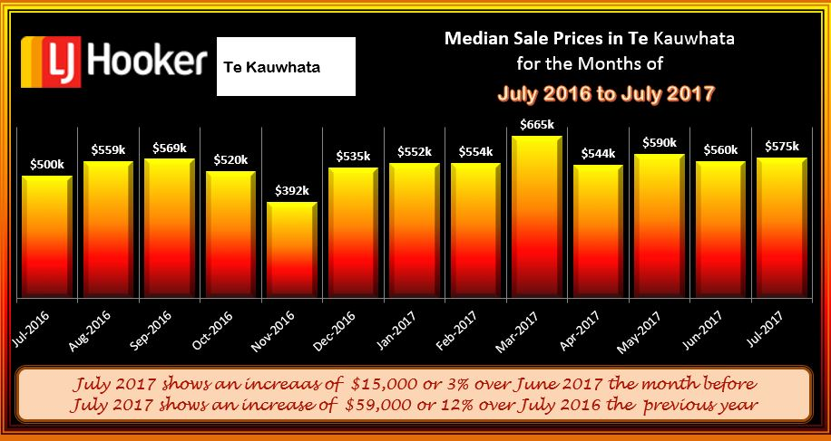 Te Kauwhata Houses Med Sale Price July 2017
