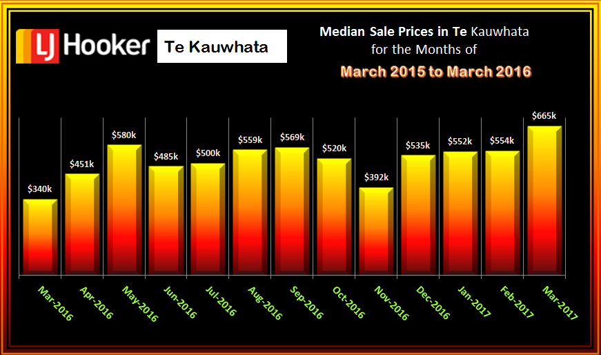 Te Kauwhata Houses Median Sale Price MARCH 2017