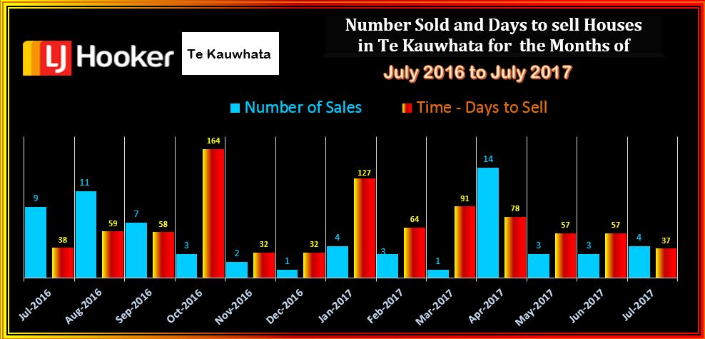 Te Kauwhata Houses Sold & D T S July 2017