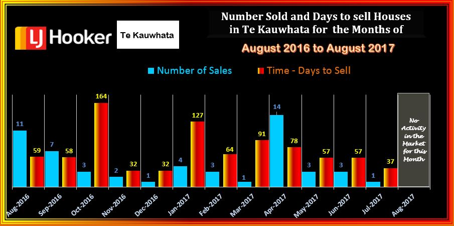 Te Kauwhata Houses Sold & DTS August 2017