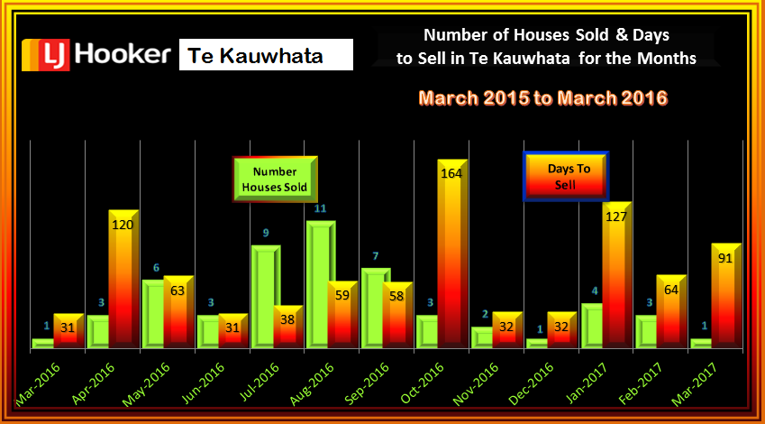 Te Kauwhata Houses Sold & Days to Sell MARCH 2017