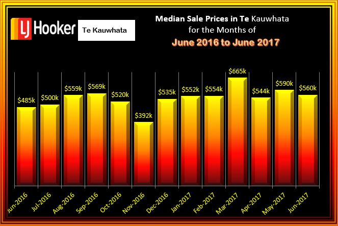 Te Kauwhata Med Sale Price June 2016 to June 2017