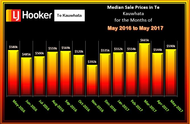 Te Kauwhata Median Salels Price 2016 to May 2017