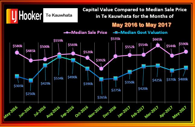 Te Kauwhata Median Sales v GV 2016 to May 2017