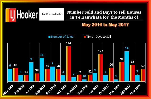 Te Kauwhata Number of Houses Sold May & Days T S 2016 to May 2017