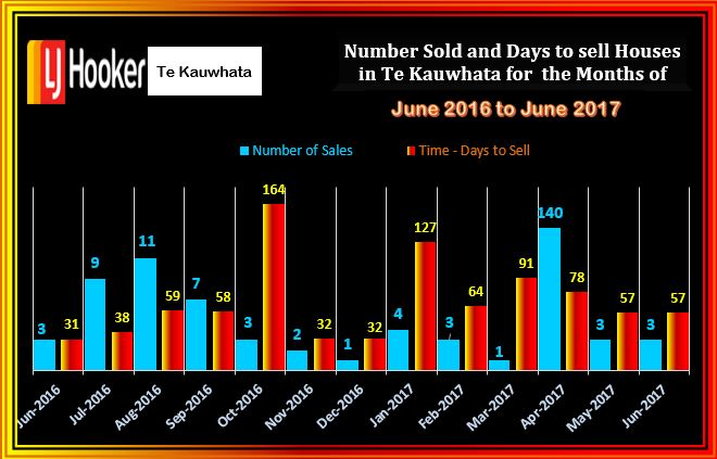 Te Kauwhata Number of Houses Sold and D T S June 2016 to June 2017