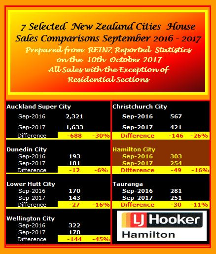 NZ Selected City Summary Statistics for September 2017