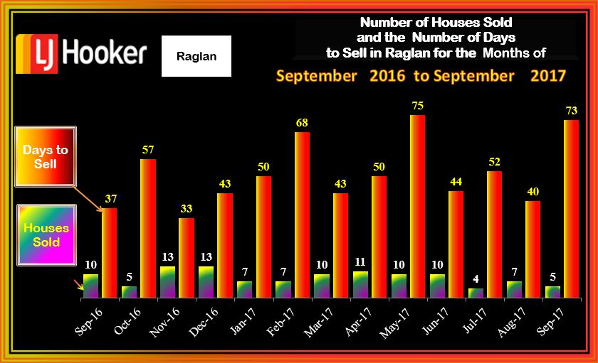 Raglan Houses Sold & DTS September 2017