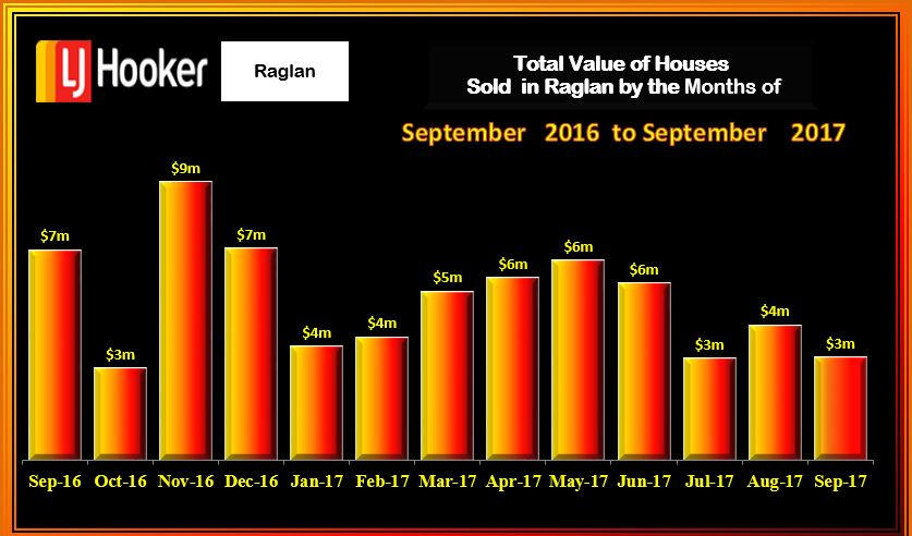 RaglanValue Houses Sold September 2017