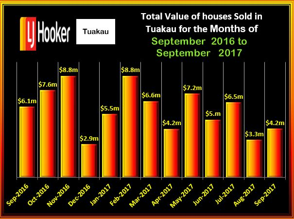 TUAKAU Houses Total Value Sept 2017