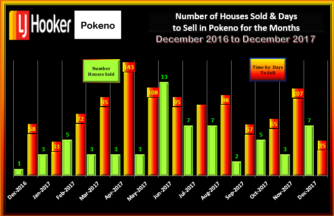 POKENO DECEMBER 2017 # HOUSES SOLD & DTS