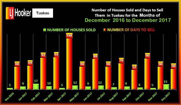 TUAKAU #HOUSES SOLD &DTS December 2017