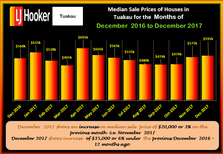 TUAKAU MSP HOUSES December 2017
