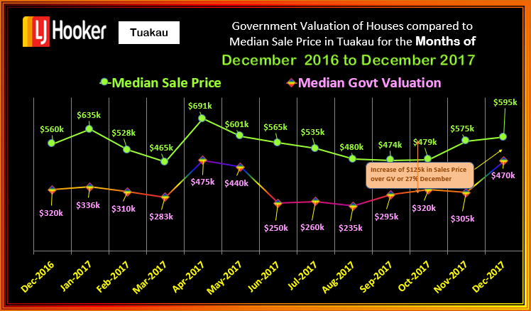 TUAKAU MSP v CV HOUSES December 2017