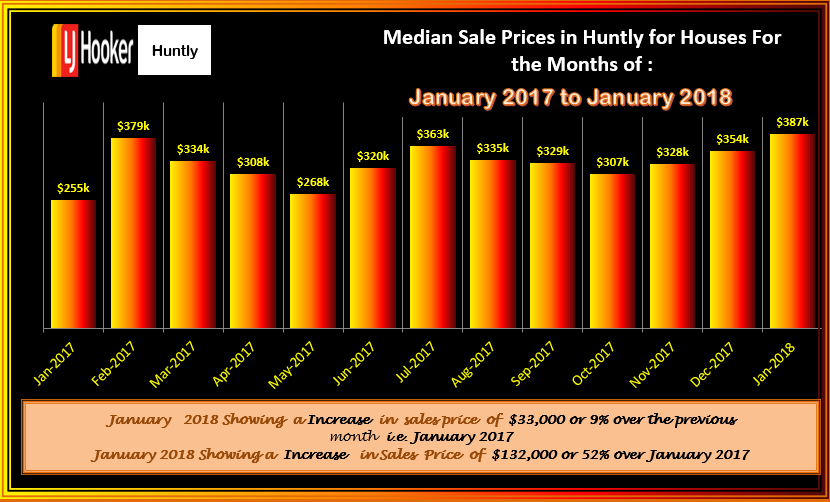 HUNTLY HOUSES JANUARY 2018 MSP Fluctuations MON 12