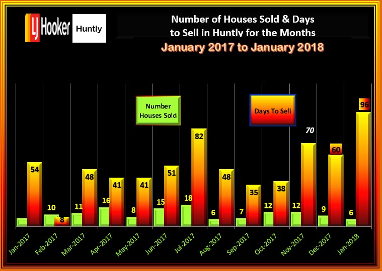 HUNTLY HOUSES JANUARY 2018 # Sales & DTS MON 12