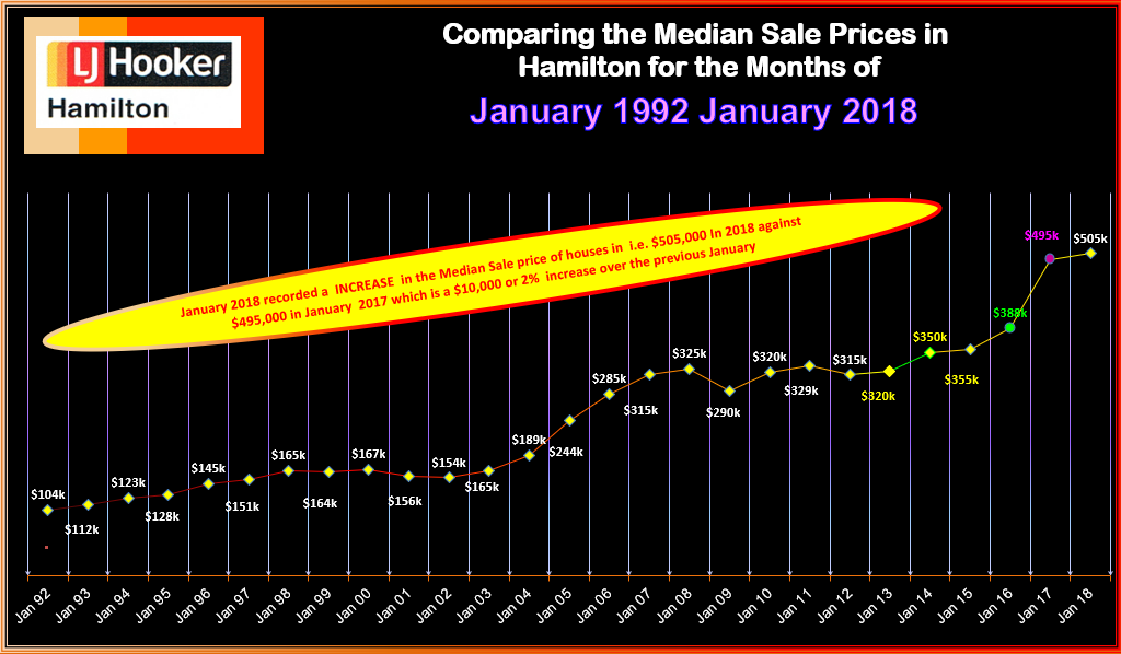 Houses Median Sale Prices Sat 10