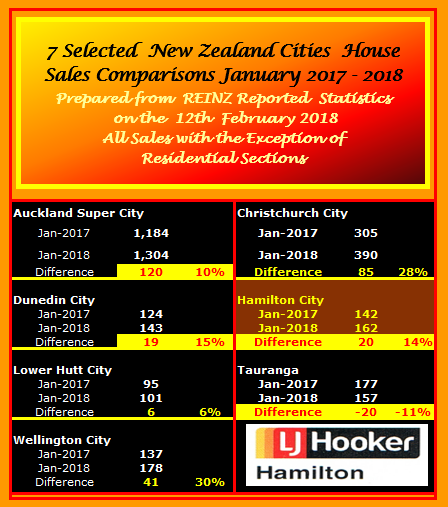 NZ SELECTED CITIES SALES COMPARISONS JANUARY 2017 - 2018 MON 12